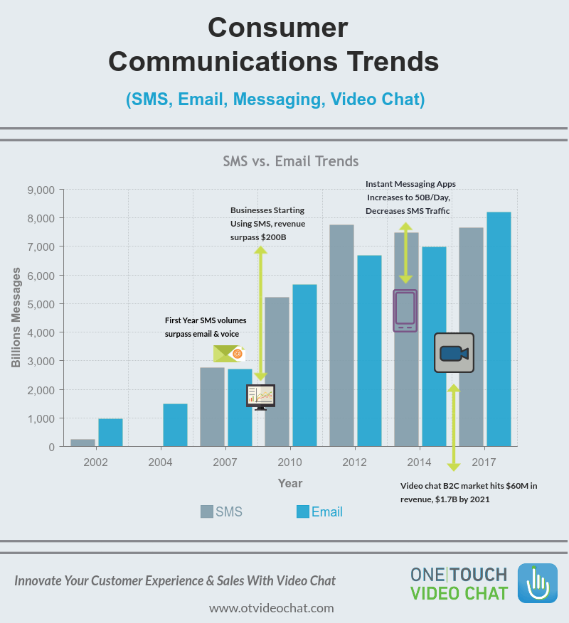 The History of Consumer Communications Trends: Video Chat Is Here