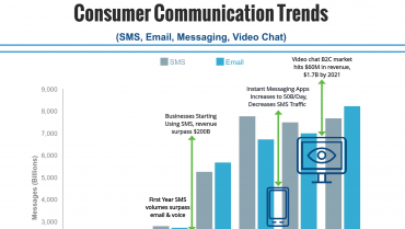 Consumer Communication Trends: Video Chat Is Here