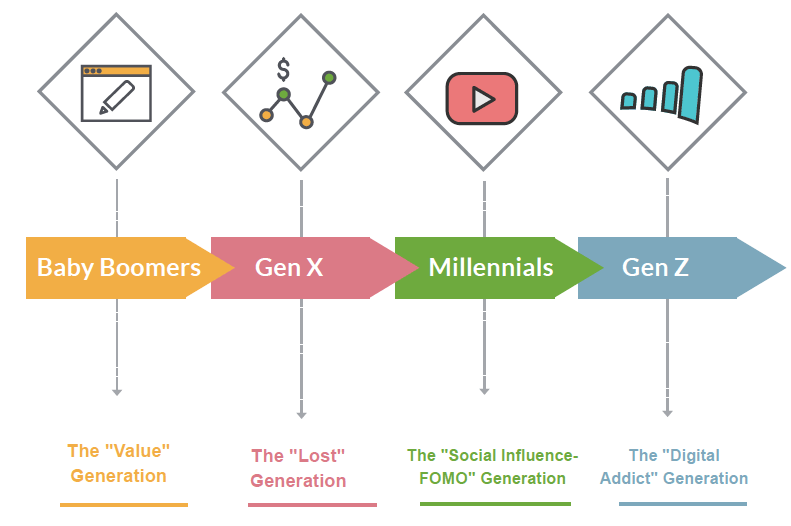 Webinar: Valuable Banking Insights Into Gen Z & Millennials