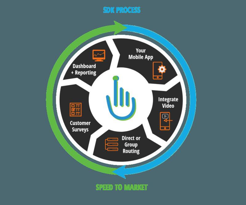 SDK Software Development Kit