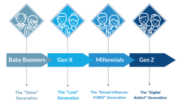 Marketing & Customer Experience by Generation Infographic