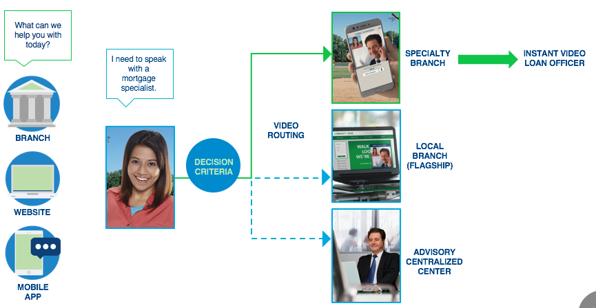 How Local Banks Can Deepen Relationships Through Video Banking in 2018