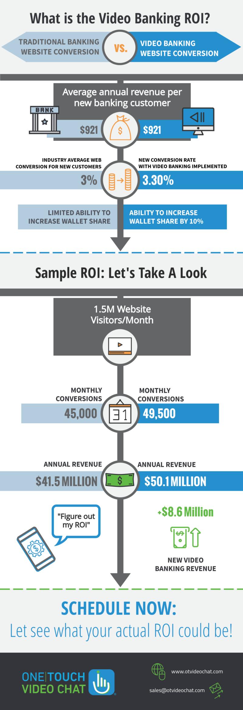 Video Banking ROI