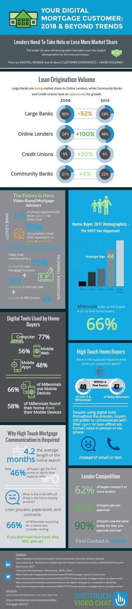 Digital Mortgage 2018 Infographic