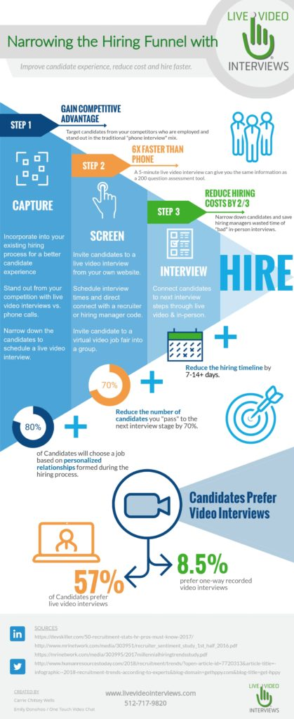 Live Video Interviews Narrow the Hiring Funnel Infographic