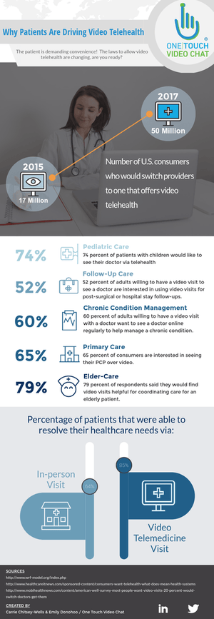 Patients Are Driving Video Telehealth INFOGRAPHIC